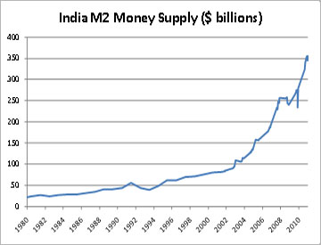 chart_india
